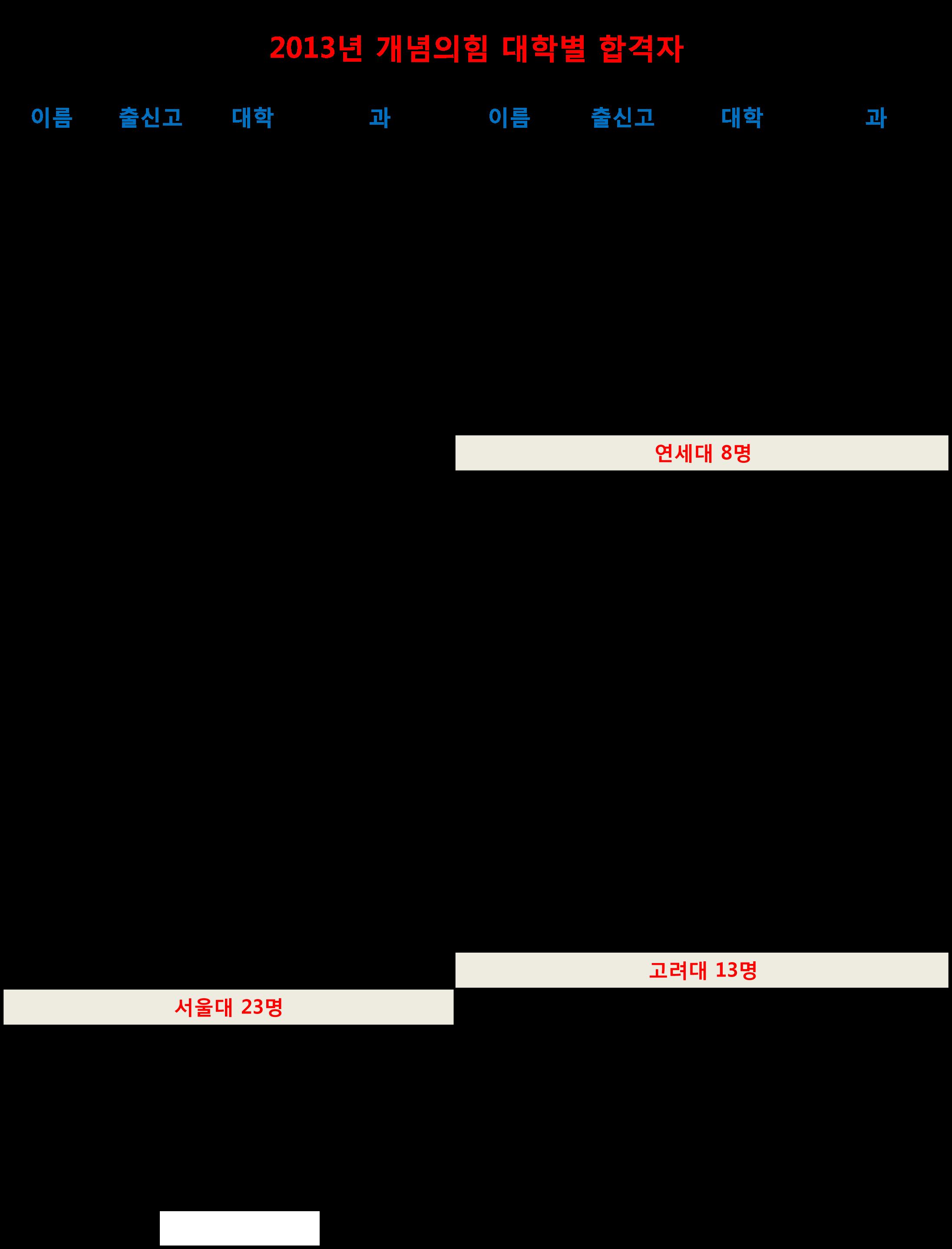 2013년 합격자명단